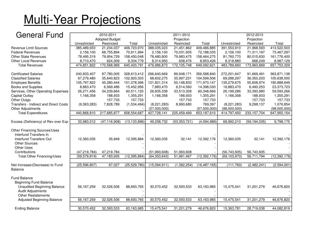 Multi-Year Projections