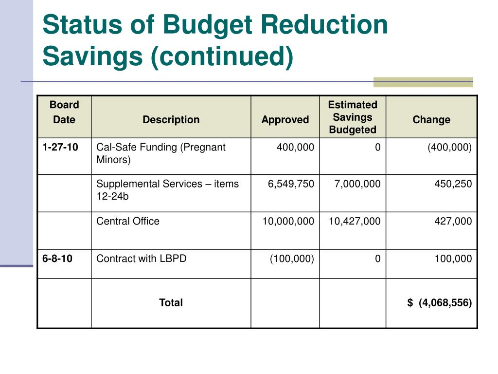 Status of Budget Reduction Savings (continued)