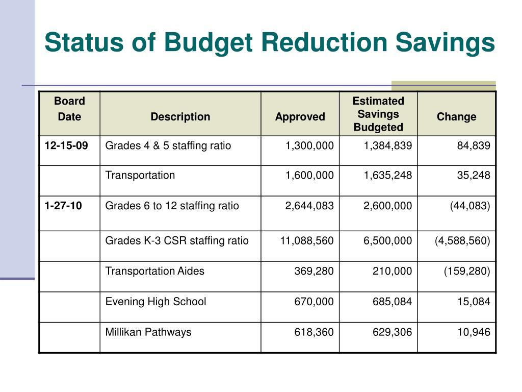 Status of Budget Reduction Savings