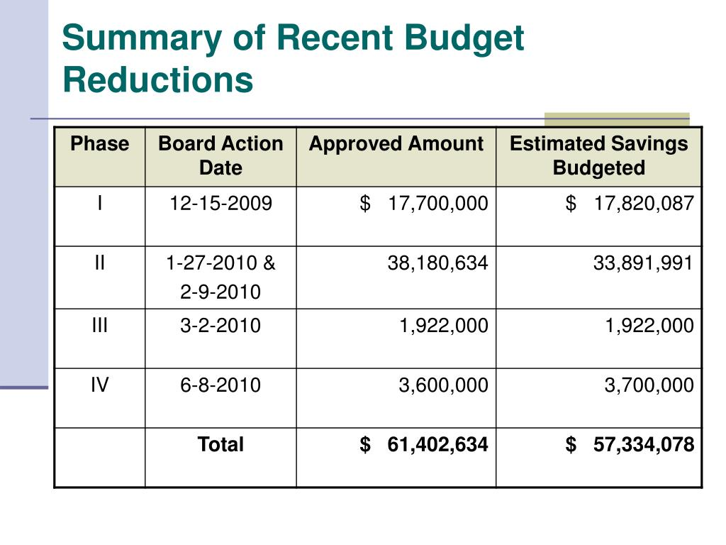 Summary of Recent Budget Reductions