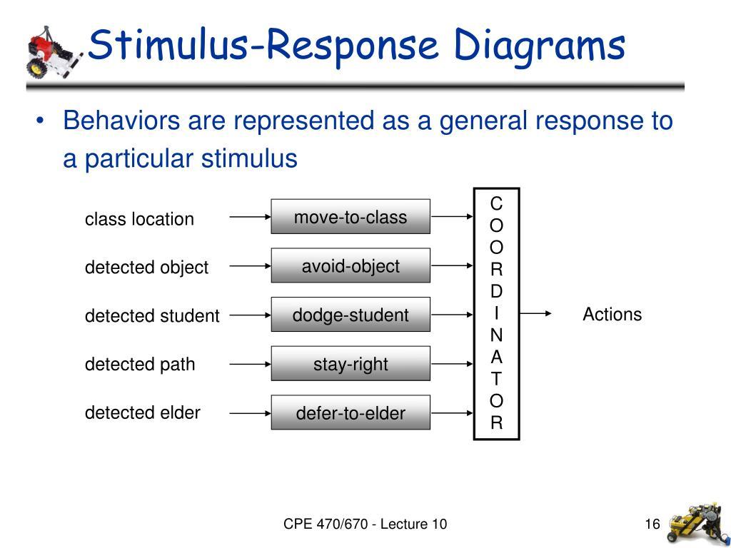 Stimulus-Response Diagrams