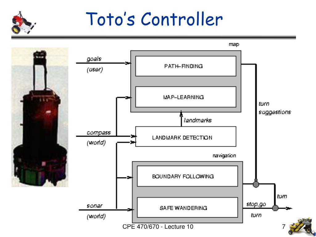 Toto's Controller