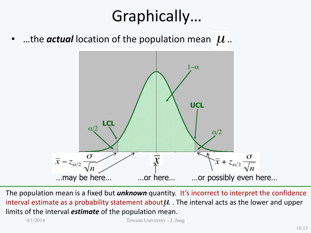 Graphically…