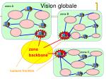 vision globale