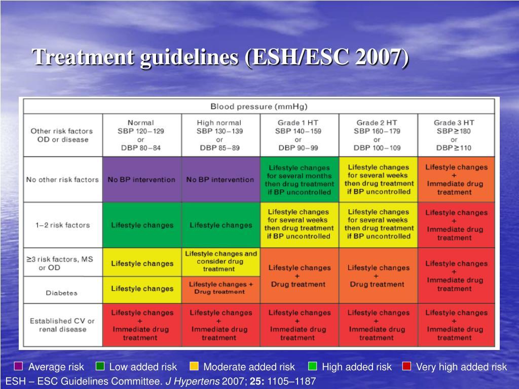 Treatment guidelines (ESH/ESC 200