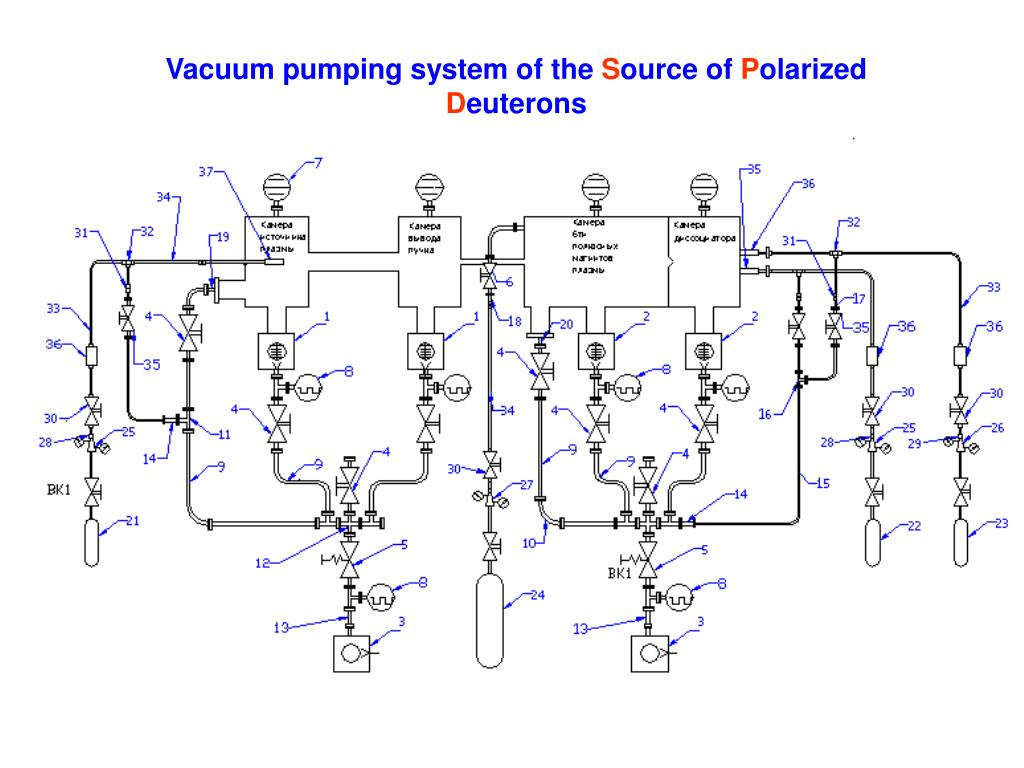 Vacuum pumping system of the