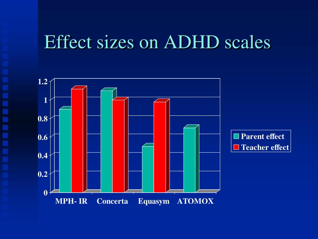 Effect sizes on ADHD scales