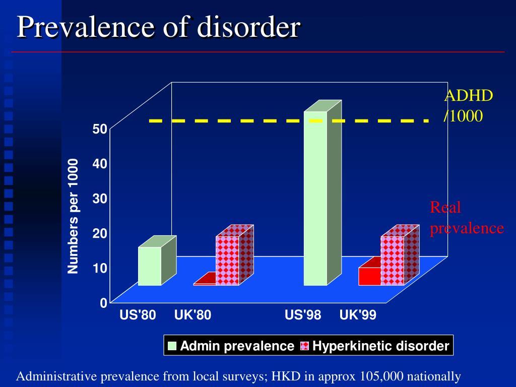Prevalence of disorder