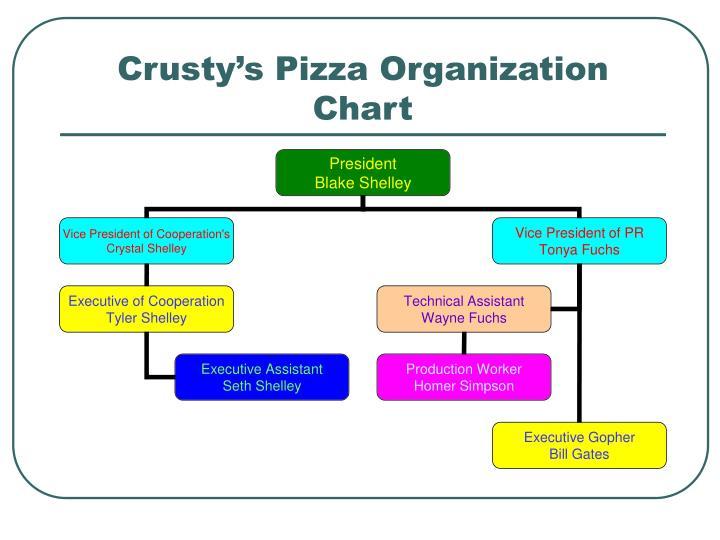 Crusty s pizza organization chart
