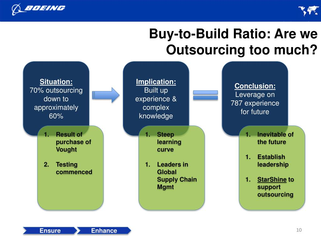 Buy-to-Build Ratio: Are we