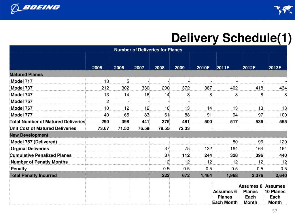 Delivery Schedule(1)