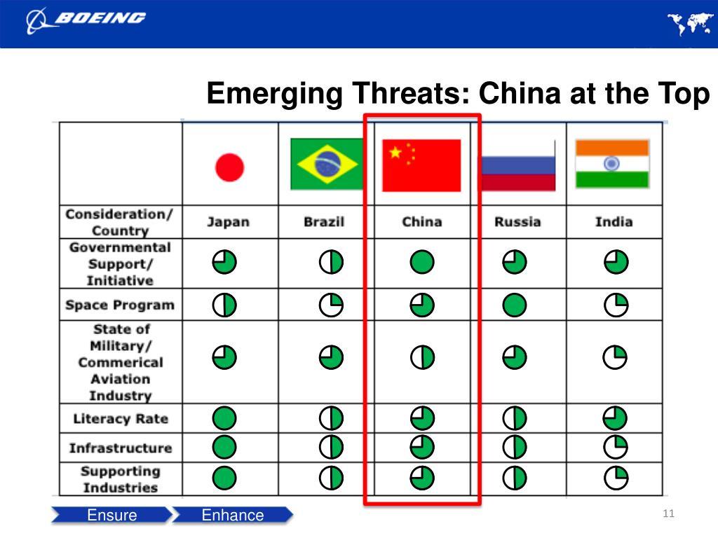 Emerging Threats: China at the Top