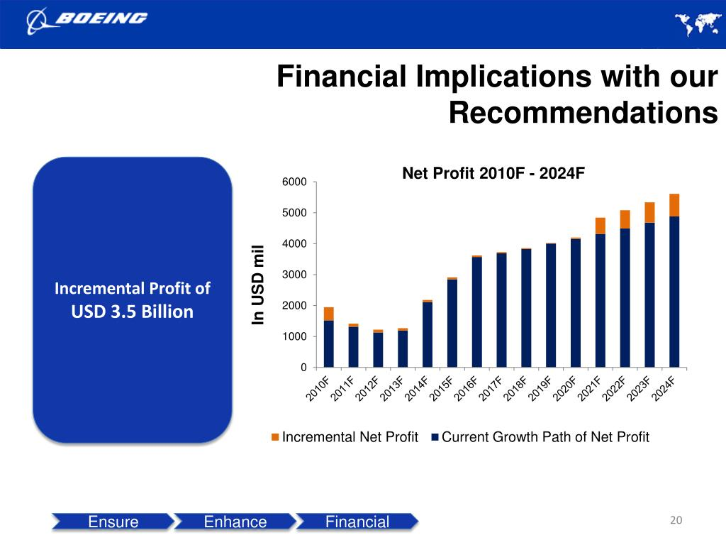 Financial Implications with our Recommendations