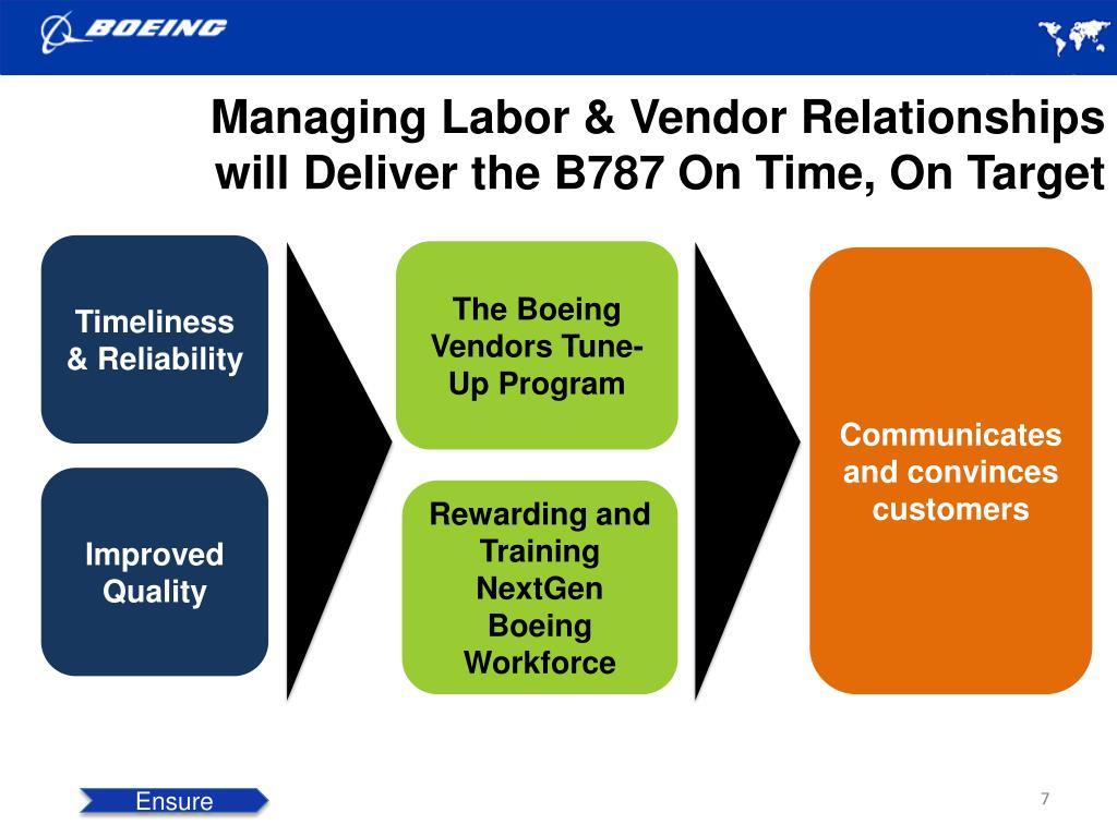 Managing Labor & Vendor Relationships will Deliver the B787 On Time, On Target
