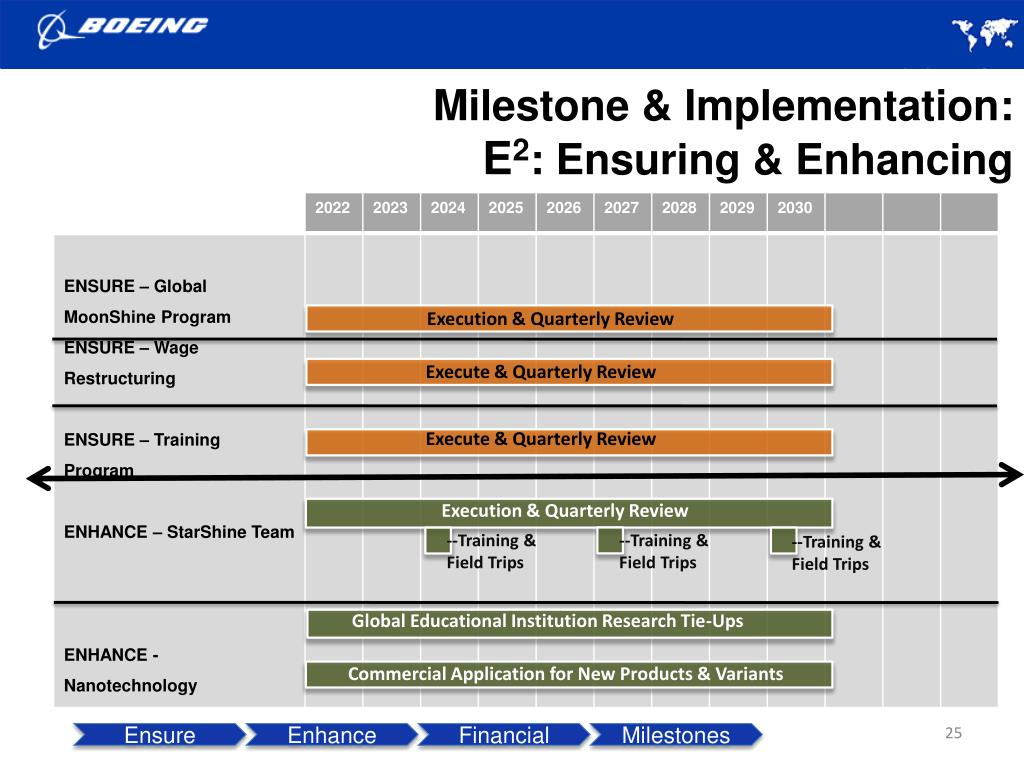 Milestone & Implementation: