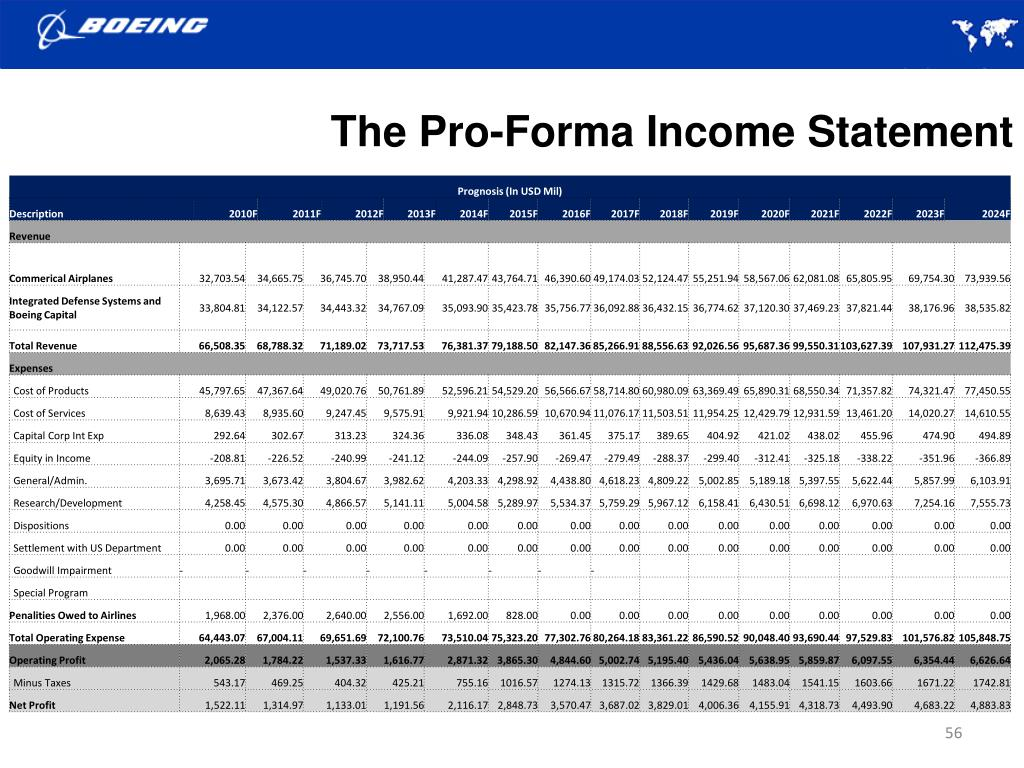 The Pro-Forma Income Statement