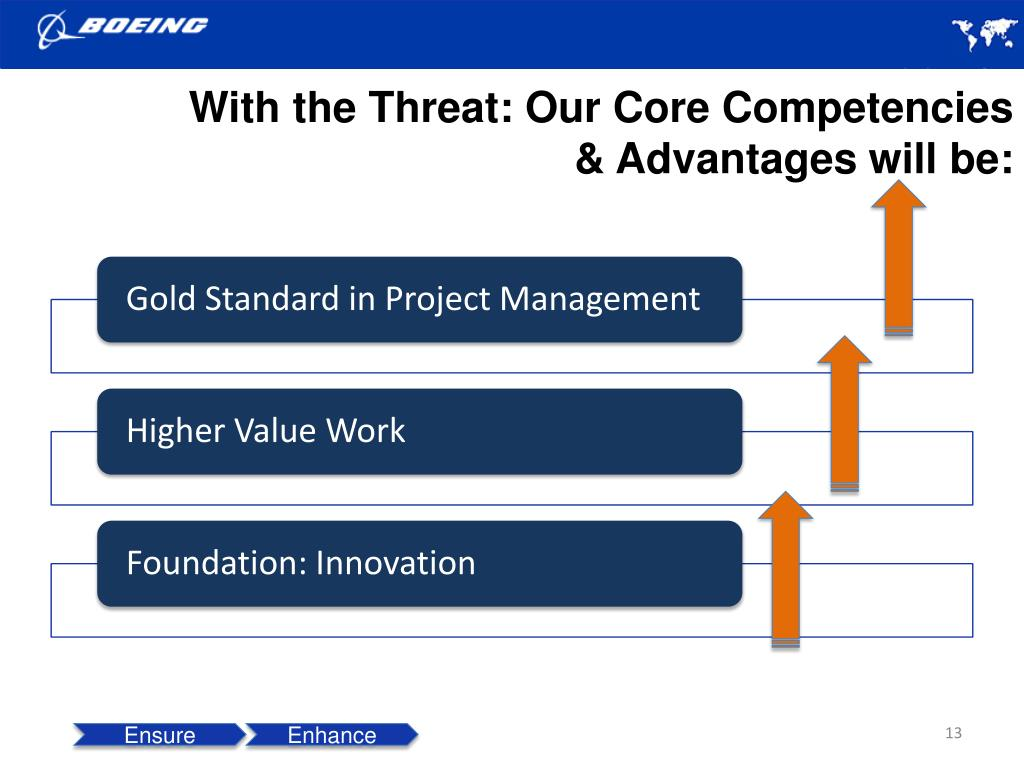 With the Threat: Our Core Competencies