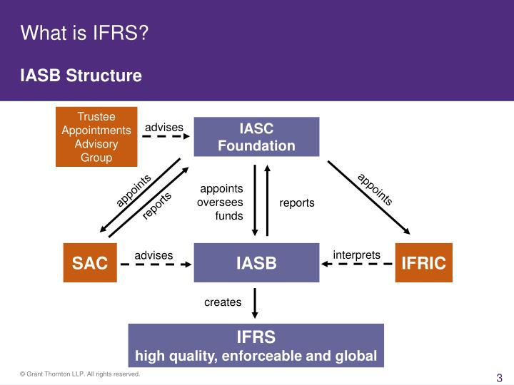 What is ifrs iasb structure