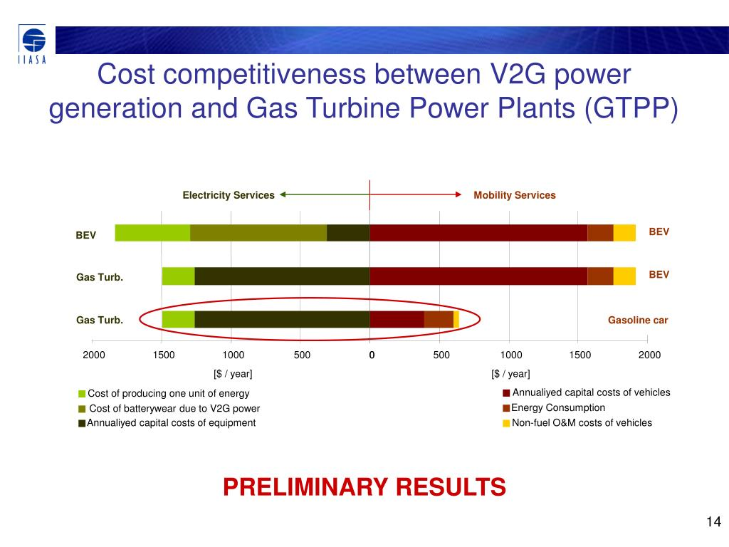 """PPT - """"Vehicle-to-Grid"""" Energy Systems The potential to"""