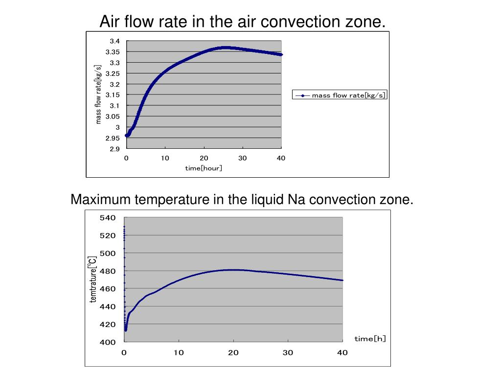 Air flow rate in the air convection zone.