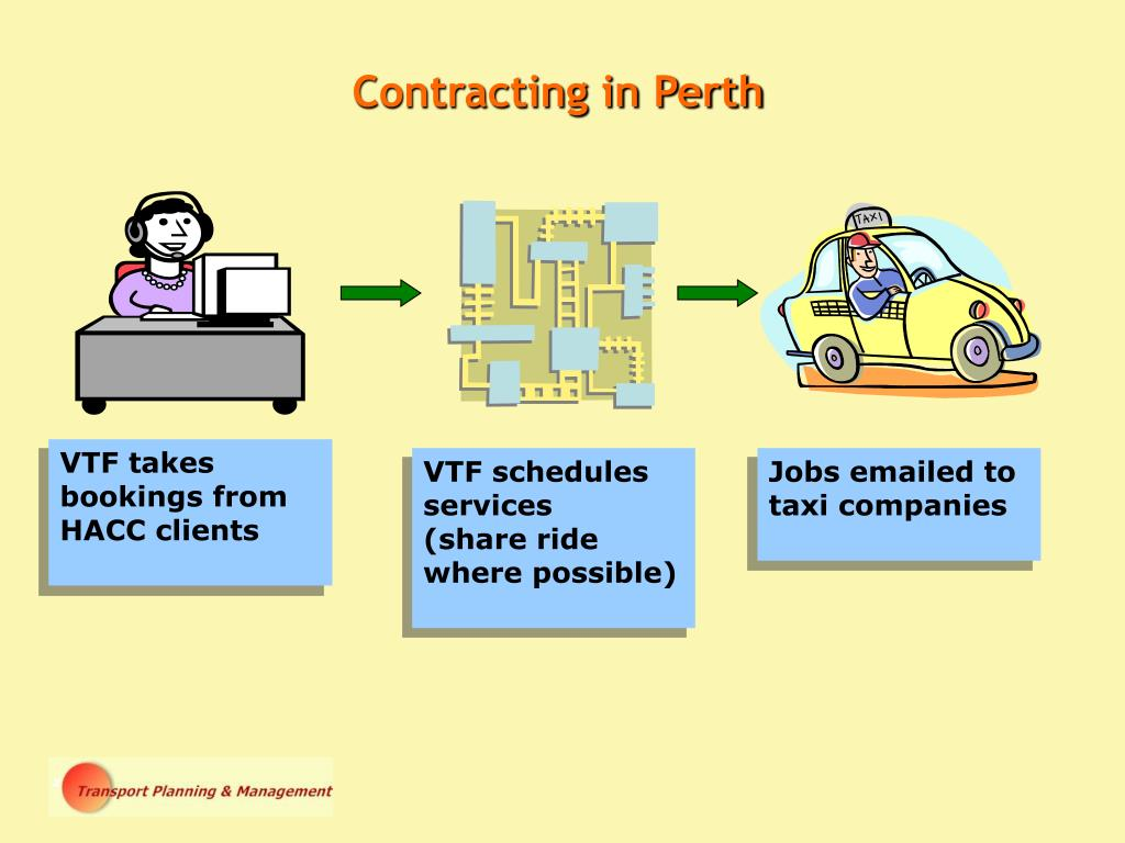 Contracting in Perth