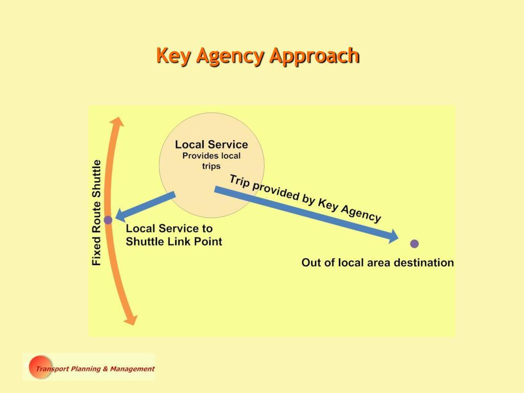 Key Agency Approach