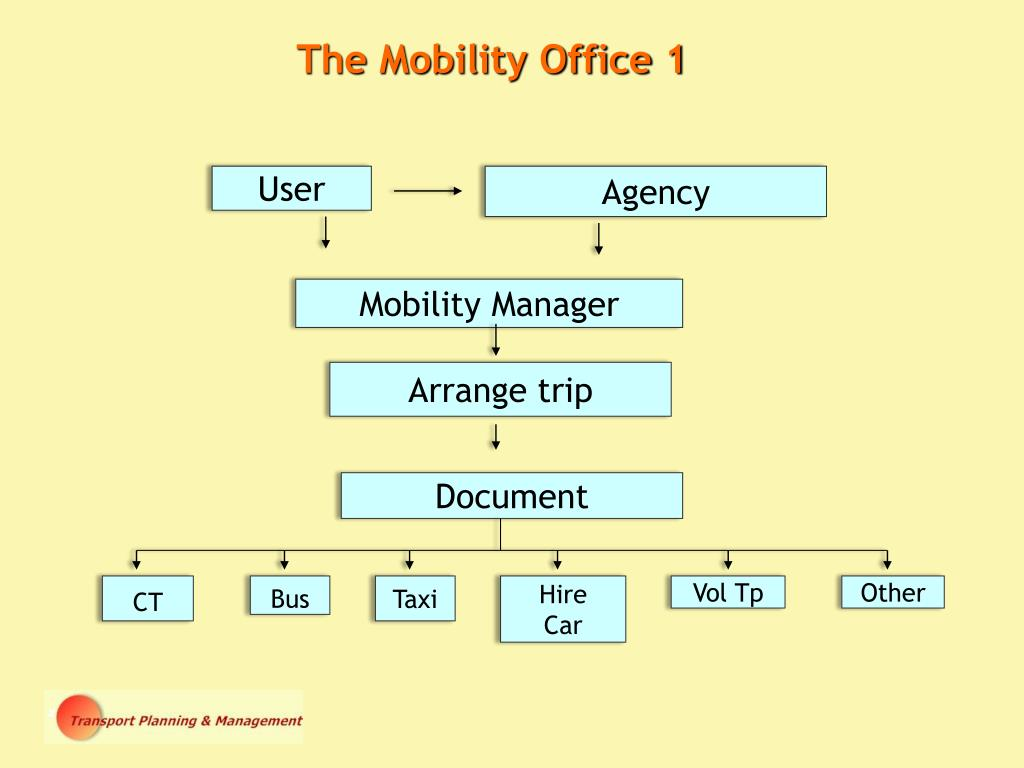 The Mobility Office 1