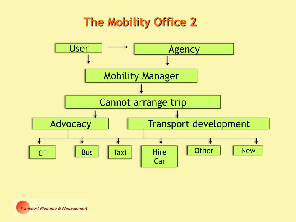 The Mobility Office 2
