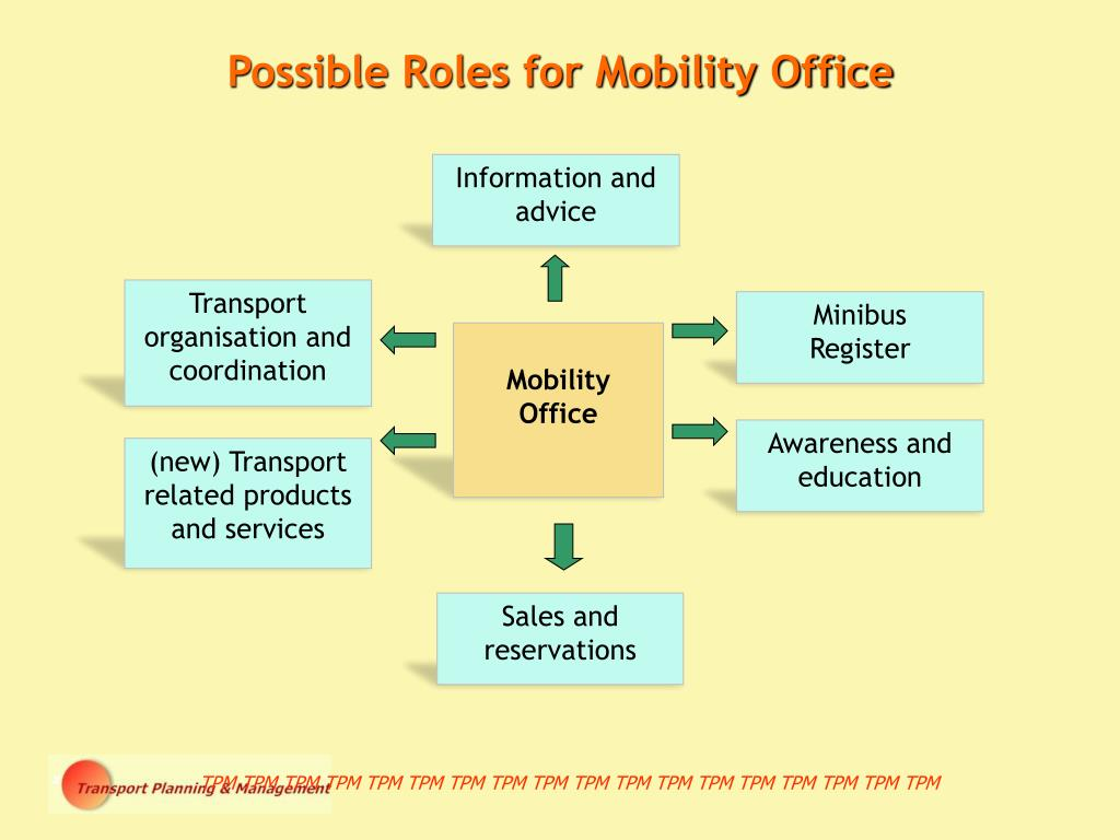 Possible Roles for Mobility Office