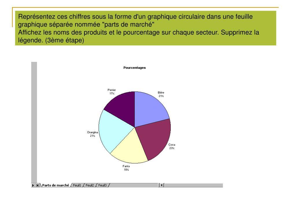 """Représentez ces chiffres sous la forme d'un graphique circulaire dans une feuille graphique séparée nommée """"parts de marché"""""""