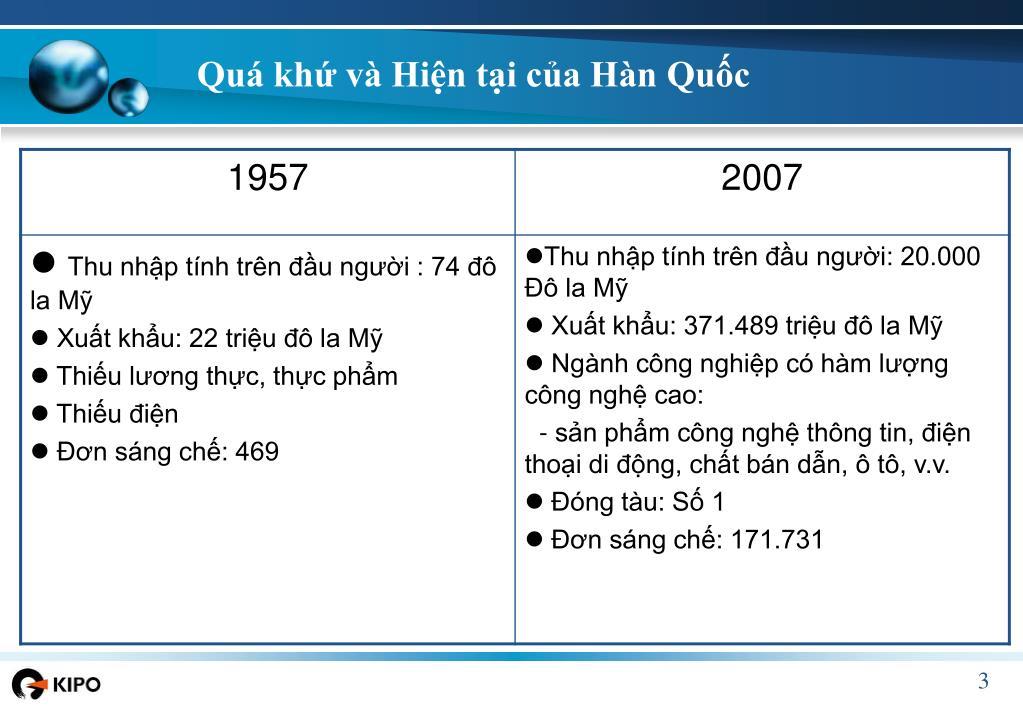 Quá khứ và Hiện tại của Hàn Quốc