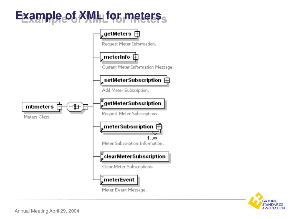 Example of XML for meters