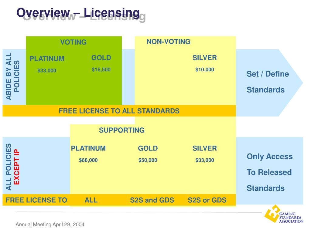 Overview – Licensing