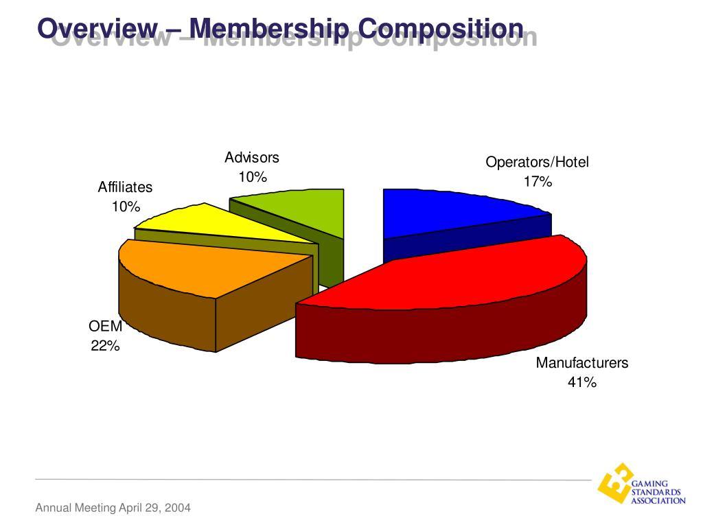 Overview – Membership Composition