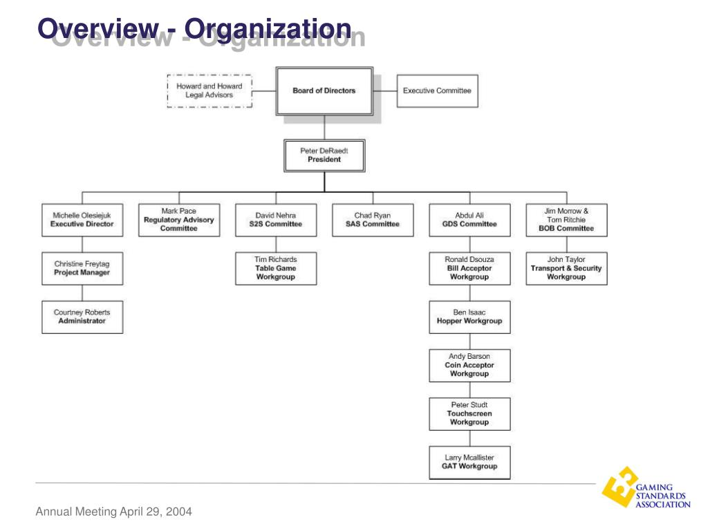 Overview - Organization