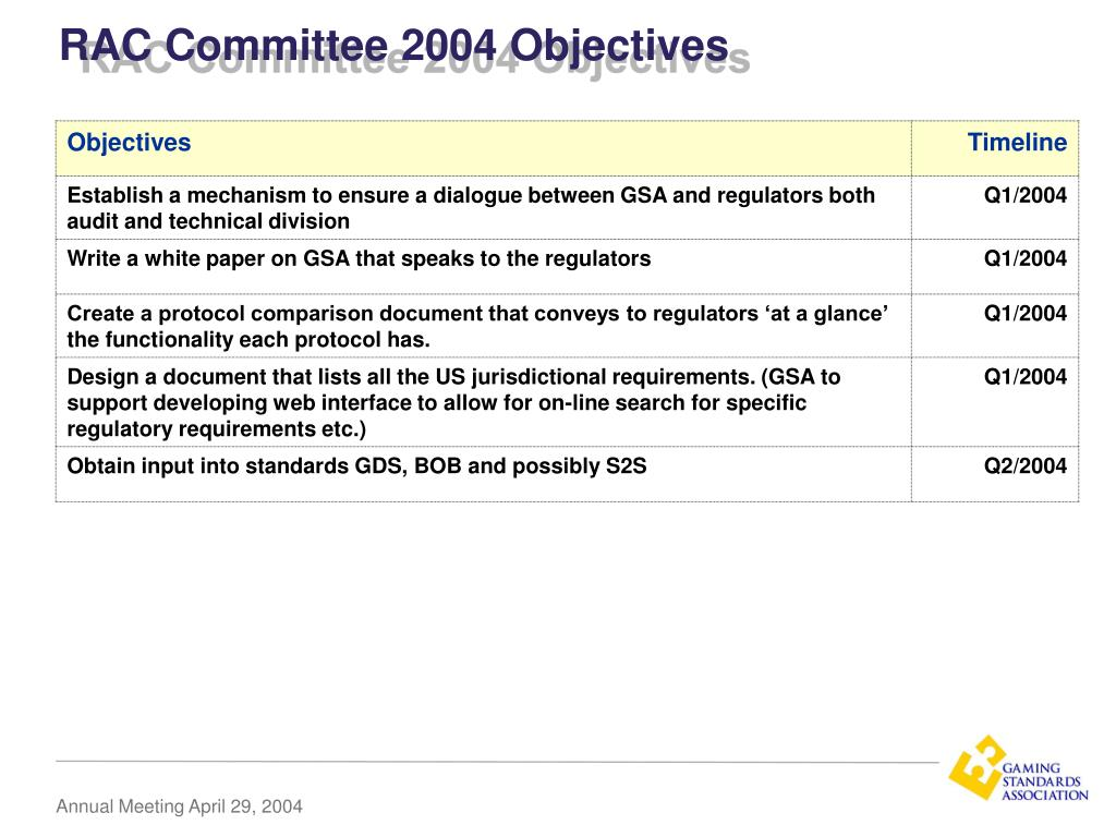 RAC Committee 2004 Objectives