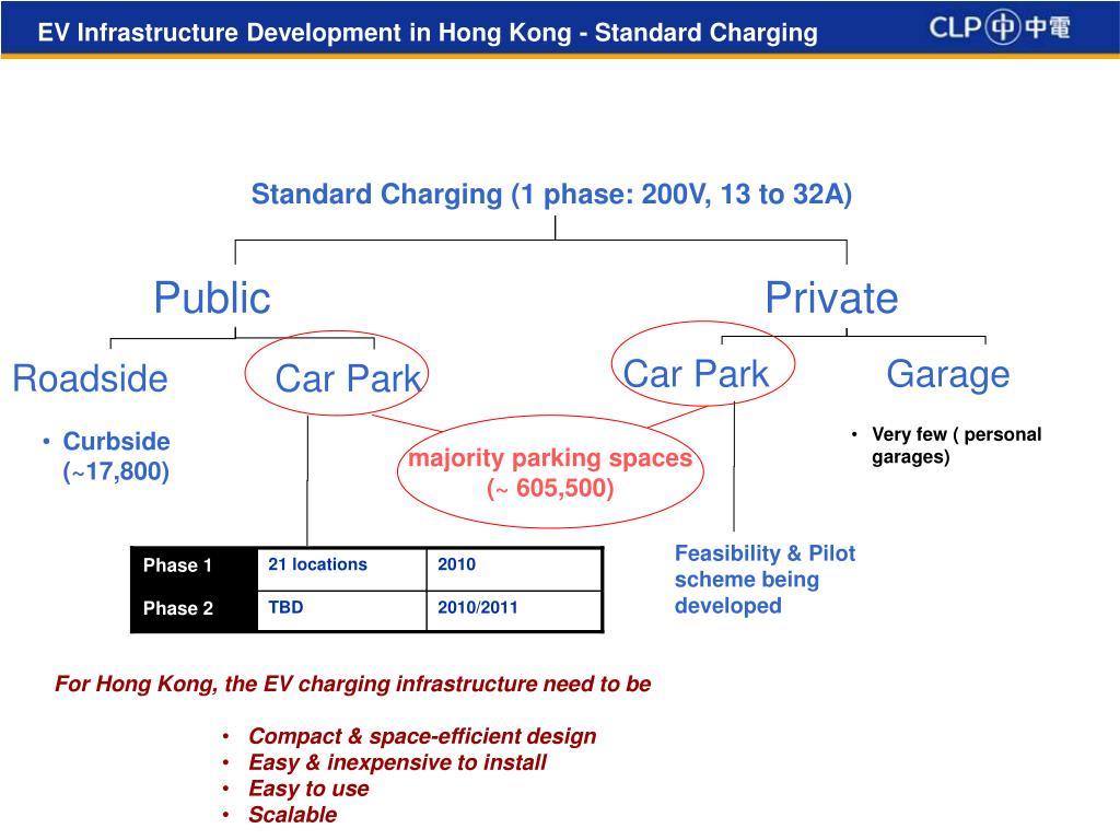 EV Infrastructure Development in Hong Kong - Standard Charging