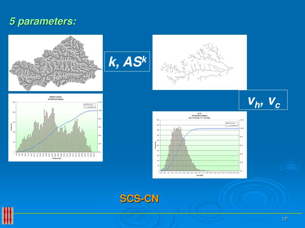 5 parameters: