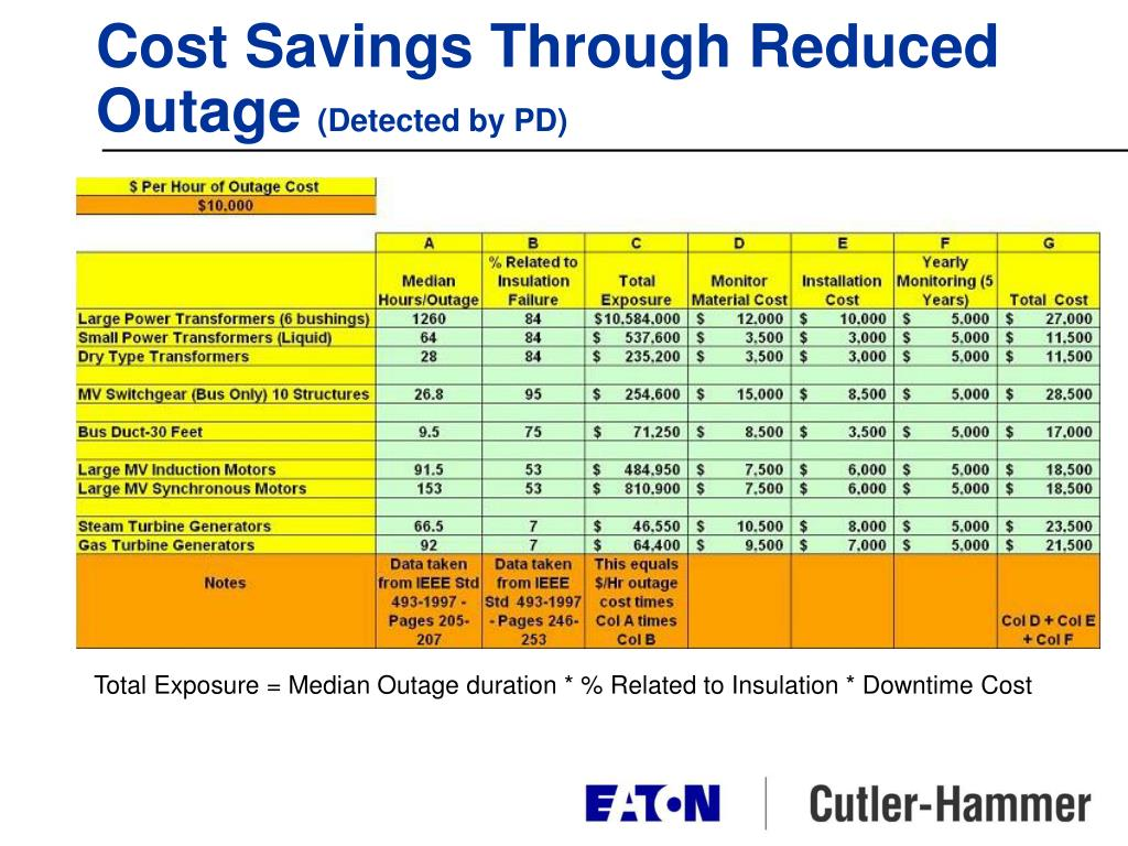 Cost Savings Through Reduced Outage