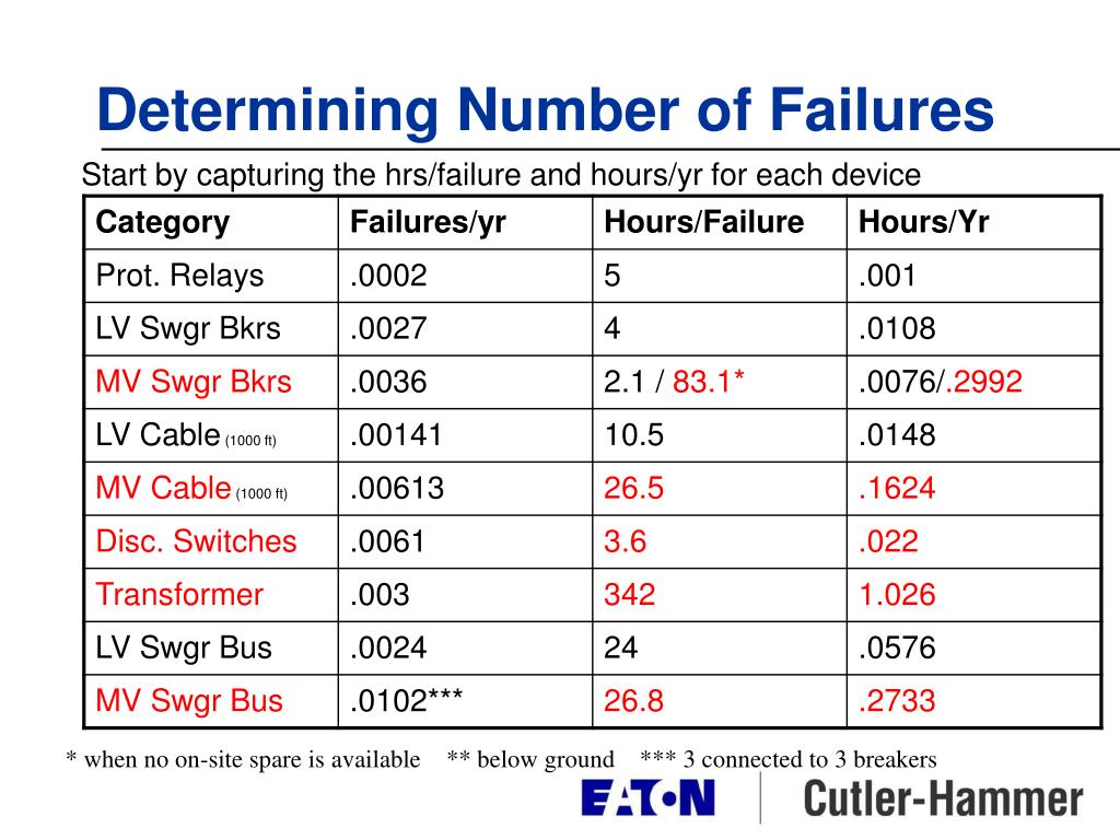 Determining Number of Failures