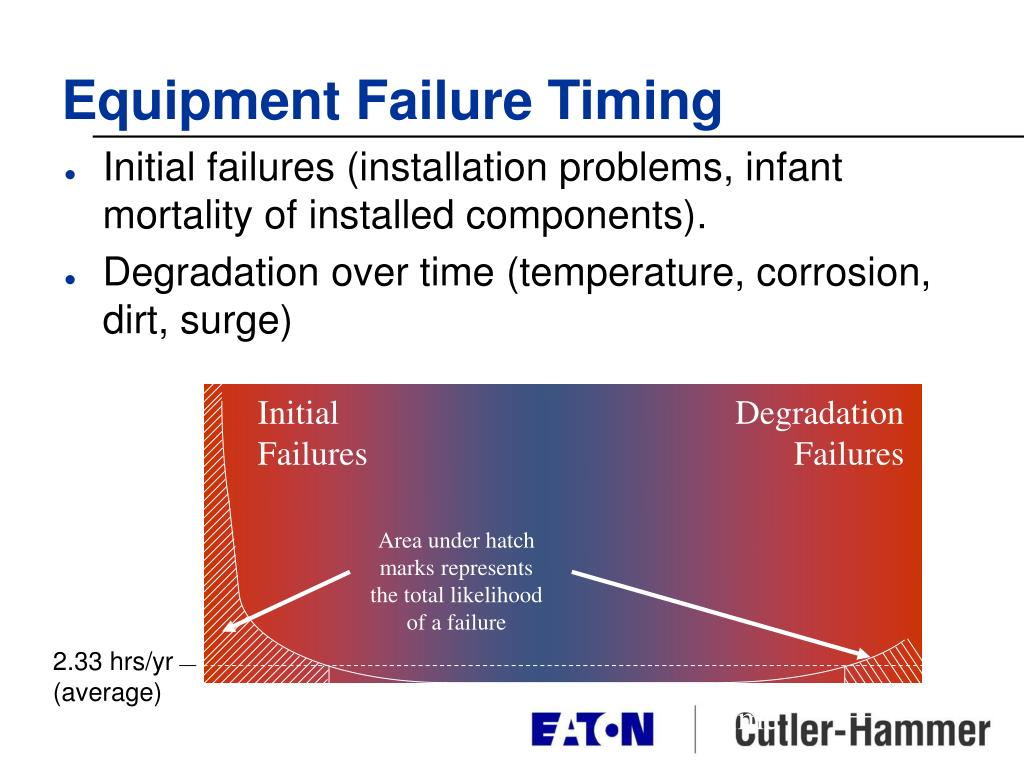 Equipment Failure Timing