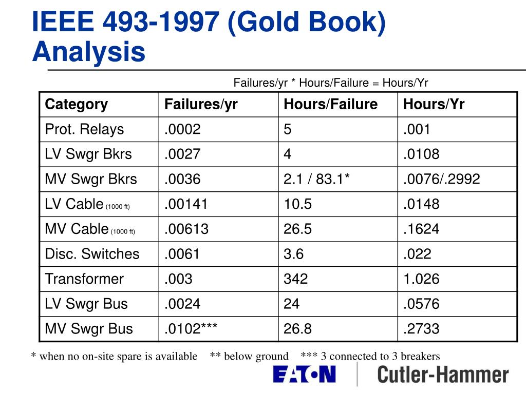 IEEE 493-1997 (Gold Book) Analysis