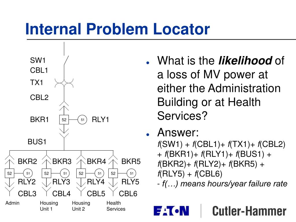 Internal Problem Locator