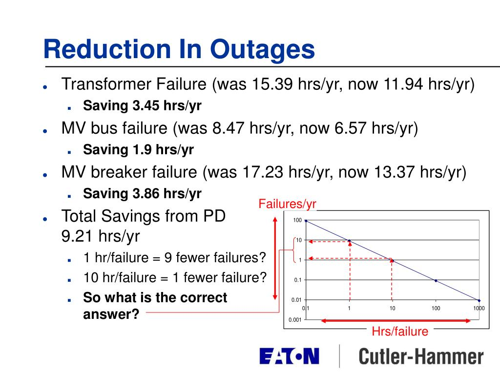 Reduction In Outages