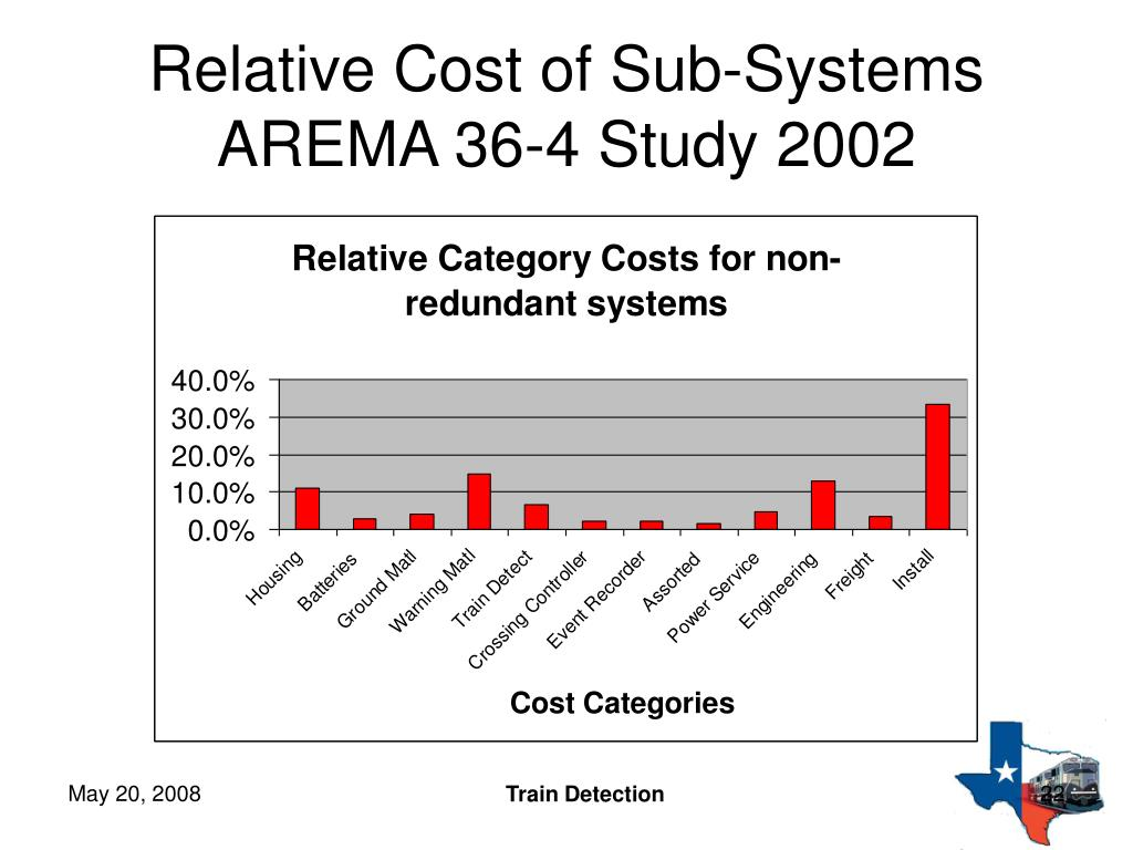 Relative Cost of Sub-Systems AREMA 36-4 Study 2002