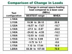 comparison of change in loads