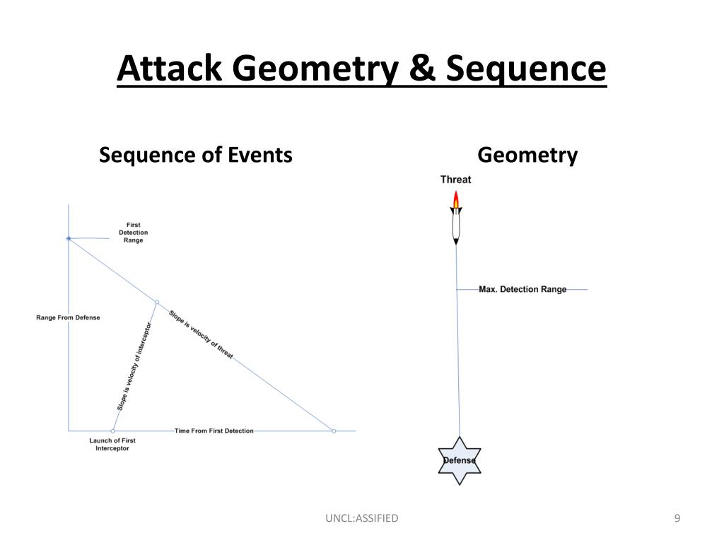 Attack Geometry & Sequence