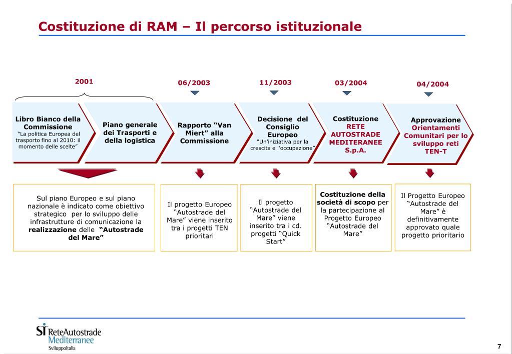 Costituzione di RAM – Il percorso istituzionale