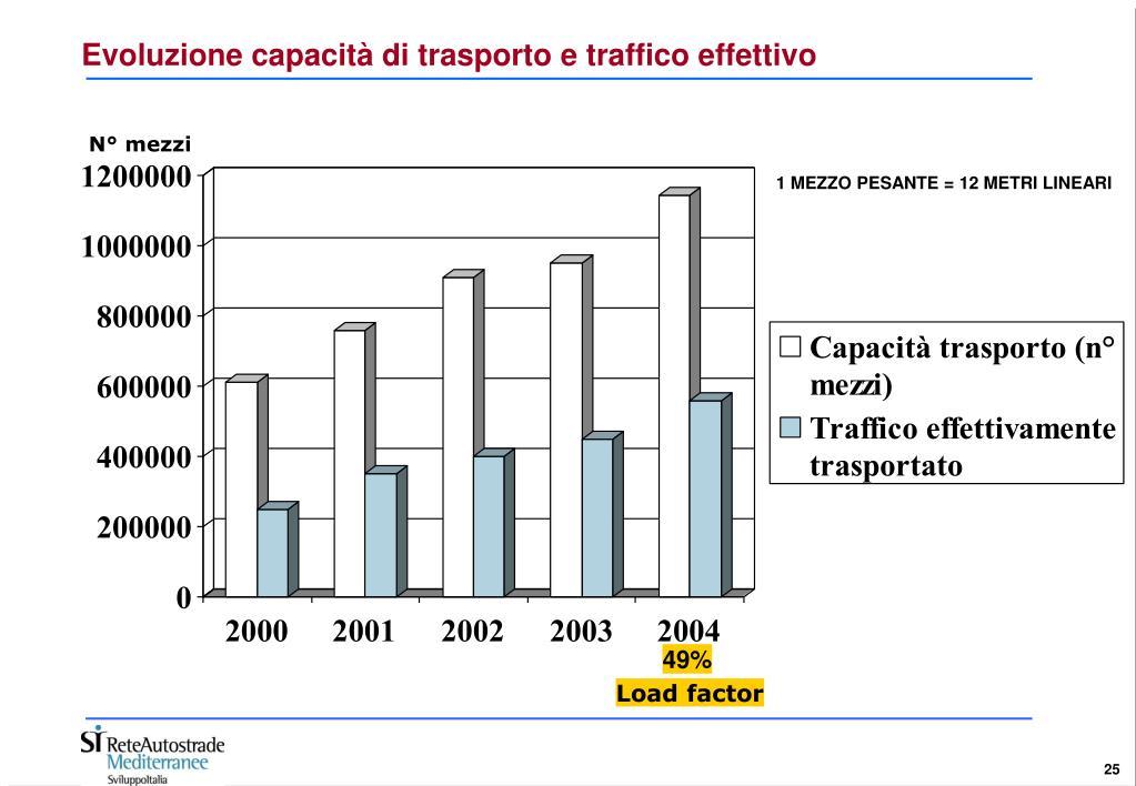 Evoluzione capacità di trasporto e traffico effettivo