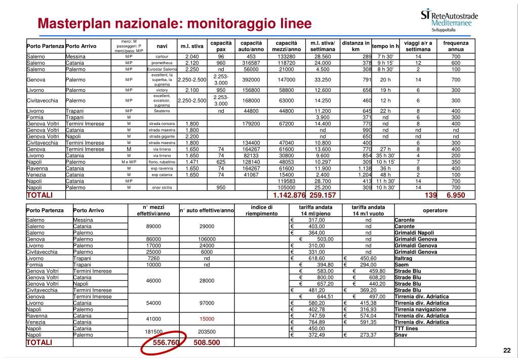 Masterplan nazionale: monitoraggio linee